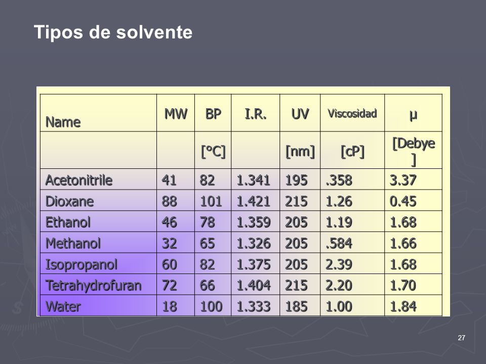 Tipos de solvente Name MW BP I.R. UV µ [°C] [nm] [cP] [Debye]